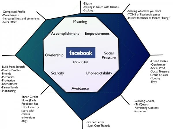Octalysis_Facebook